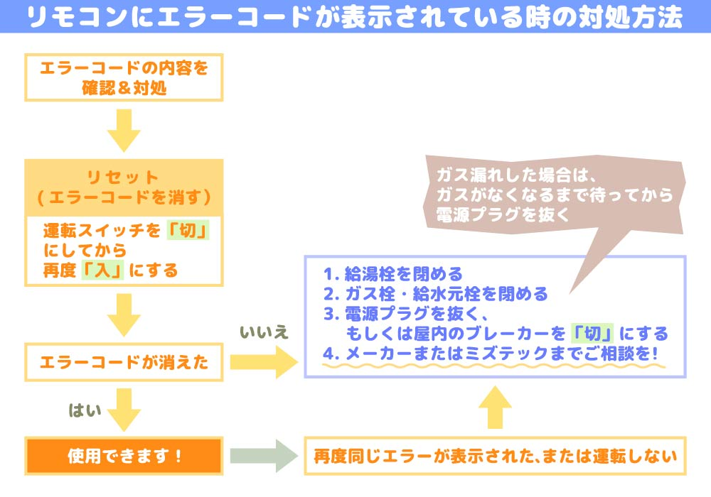 リモコンにエラーコードが表示された時の対処方法