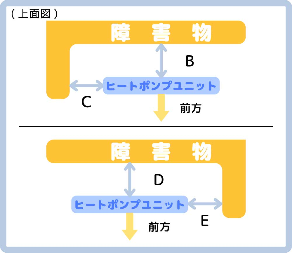 ヒートポンプユニットと2方向に障害物があるケース